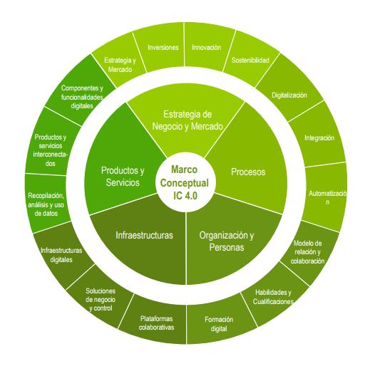 Modelo industria 4.0 concepto